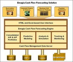 Cashflow forecasting tool for restaurant and cafe businesses